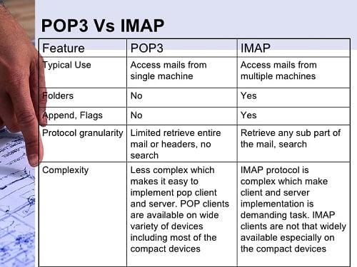 تفاوت پروتکل